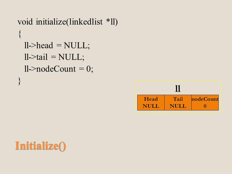 Initialize() void initialize(linkedlist *ll) { ll->head = NULL; ll->tail = NULL; ll->nodeCount = 0; } Head NULL nodeCount 0 Tail NULL ll