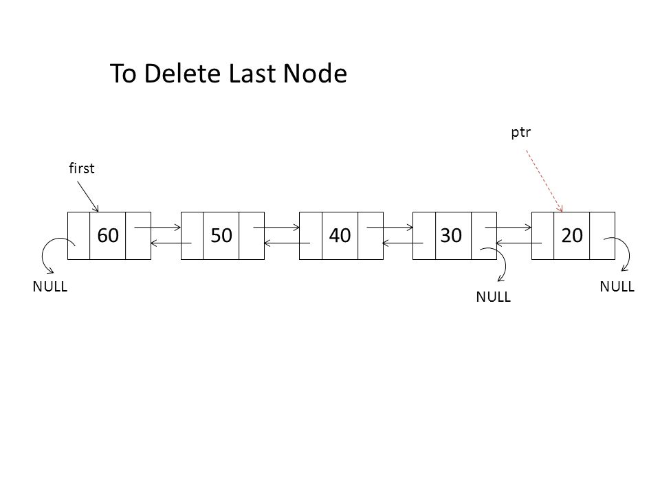 ptr 60 first NULL 50 NULL 302040 To Delete a Middle Node
