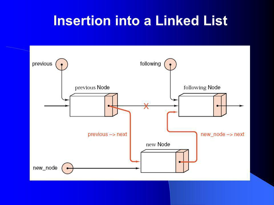 Insertion into a Linked List