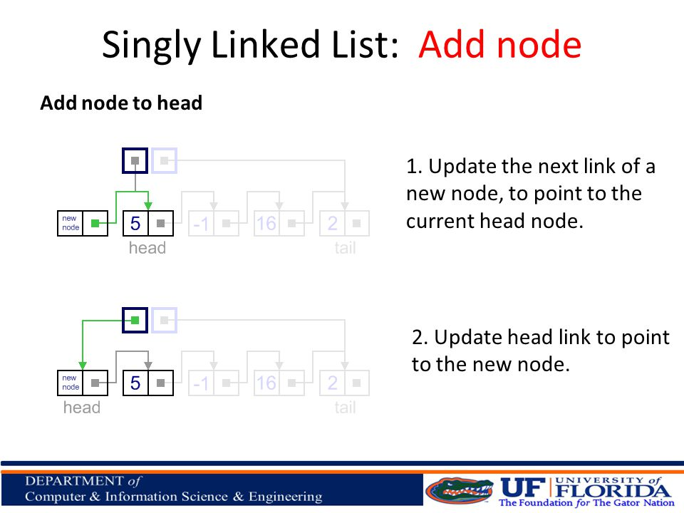 Add node to head 1. Update the next link of a new node, to point to the current head node. Singly Linked List: Add node 2. Update head link to point t