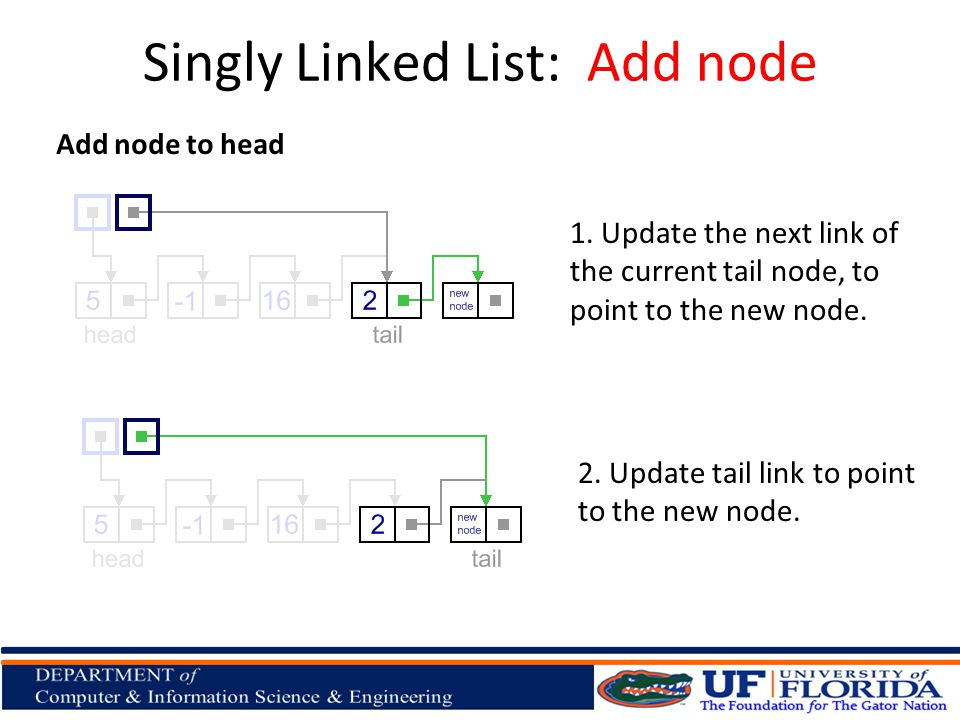 Add node to head 1. Update the next link of the current tail node, to point to the new node.