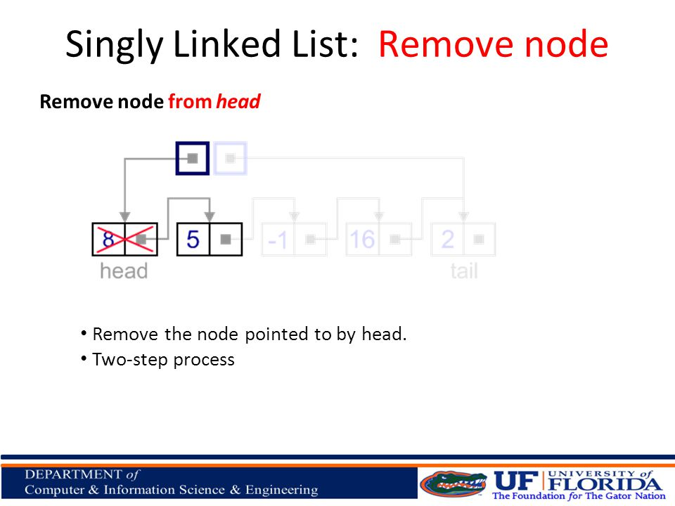 Remove node from head Remove the node pointed to by head. Two-step process Singly Linked List: Remove node