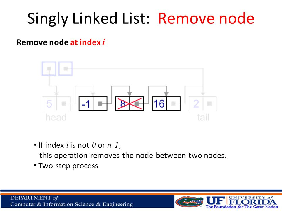 Remove node at index i If index i is not 0 or n-1, this operation removes the node between two nodes. Two-step process Singly Linked List: Remove node