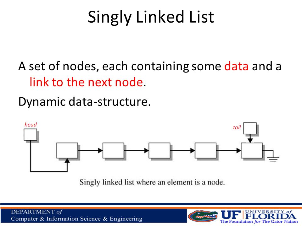 Singly Linked List A set of nodes, each containing some data and a link to the next node. Dynamic data-structure.