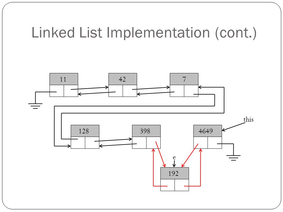 Linked List Implementation (cont.) 11427 1283984649 192 this e