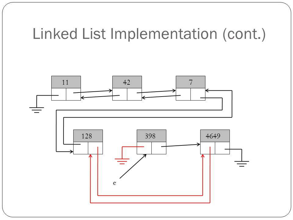 Linked List Implementation (cont.) 11427 1283984649 e