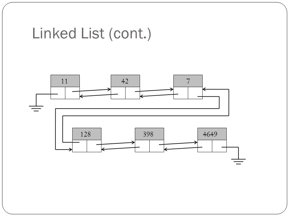 Linked List (cont.) 11427 1283984649