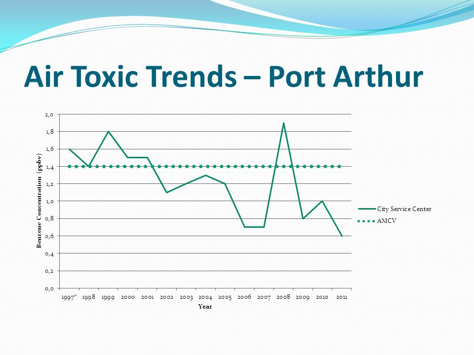 Air Toxic Trends – Port Arthur