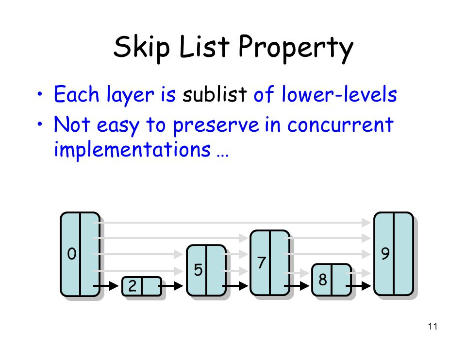 11 Skip List Property 2 2 5 5 8 8 7 7 9 9 0 0 Each layer is sublist of lower-levels Not easy to preserve in concurrent implementations …