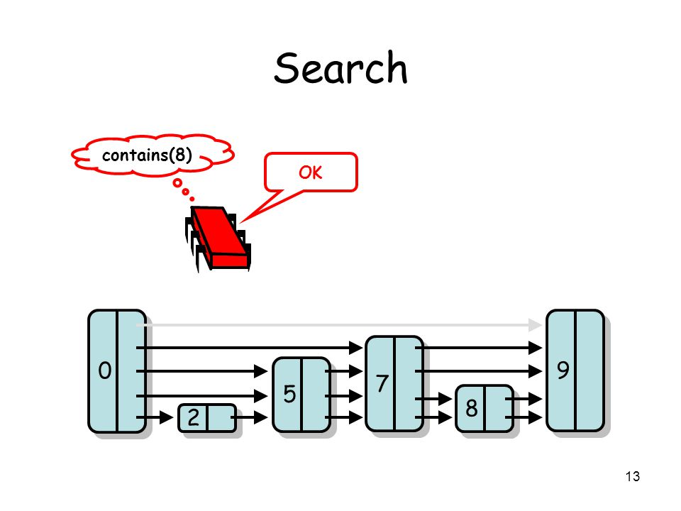 13 Search 2 2 5 5 8 8 7 7 9 9 0 0 contains(8) OK