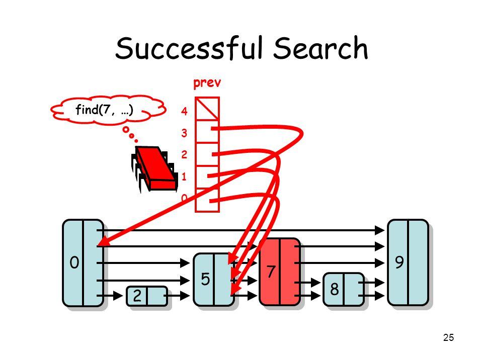 25 Successful Search 2 2 5 5 8 8 7 7 9 9 0 0 find(7, …) prev 0 1 2 3 4