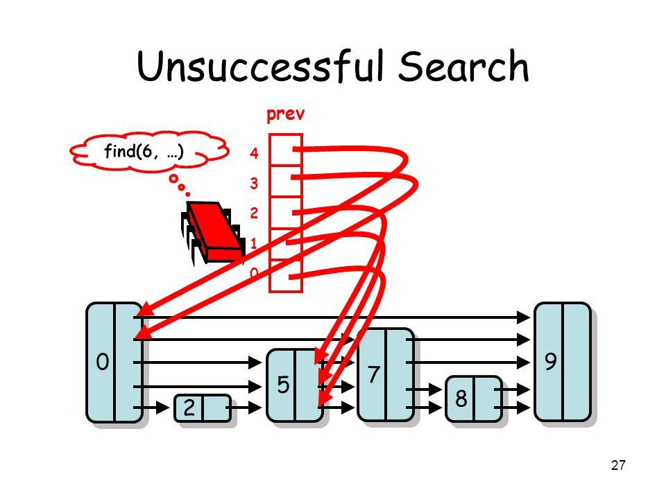 27 Unsuccessful Search 2 2 5 5 8 8 7 7 9 9 0 0 find(6, …) prev 0 1 2 3 4