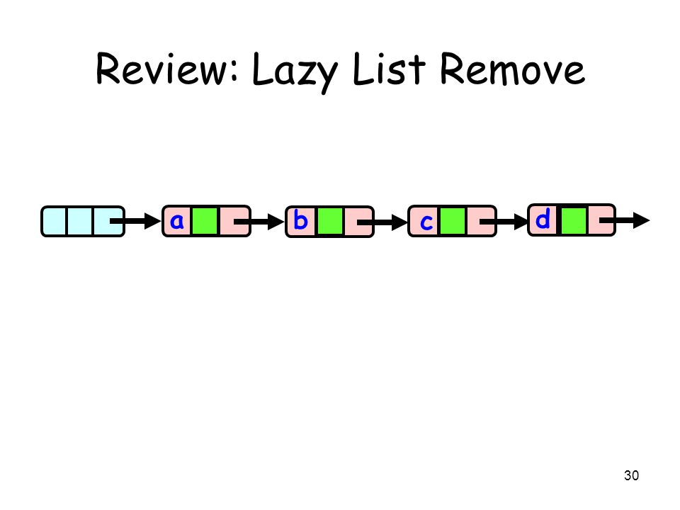 30 Review: Lazy List Remove aa b c d