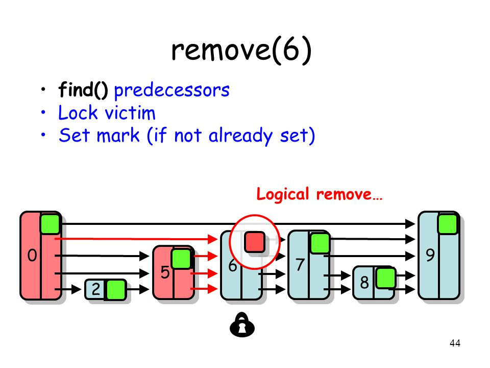 44 8 8 7 7 9 9 2 2 5 5 0 0 6 6 remove(6) find() predecessors Lock victim Set mark (if not already set) 0 0 0 0 0 Logical remove…