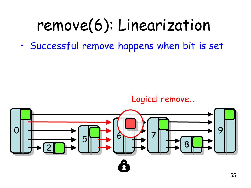 55 8 8 7 7 9 9 2 2 5 5 0 0 6 6 remove(6): Linearization Successful remove happens when bit is set 0 0 0 0 0 Logical remove…