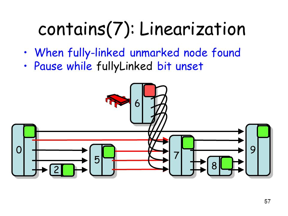 57 contains(7): Linearization 8 8 7 7 9 9 2 2 5 5 0 0 6 6 0 0 0 0 0 When fully-linked unmarked node found Pause while fullyLinked bit unset