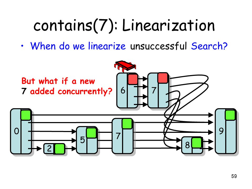 59 contains(7): Linearization 8 8 6 6 9 9 2 2 5 5 0 0 7 7 0 0 0 0 When do we linearize unsuccessful Search? 7 7 But what if a new 7 added concurrently