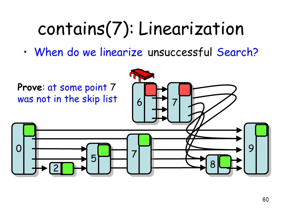 60 contains(7): Linearization 8 8 6 6 9 9 2 2 5 5 0 0 7 7 0 0 0 0 When do we linearize unsuccessful Search.