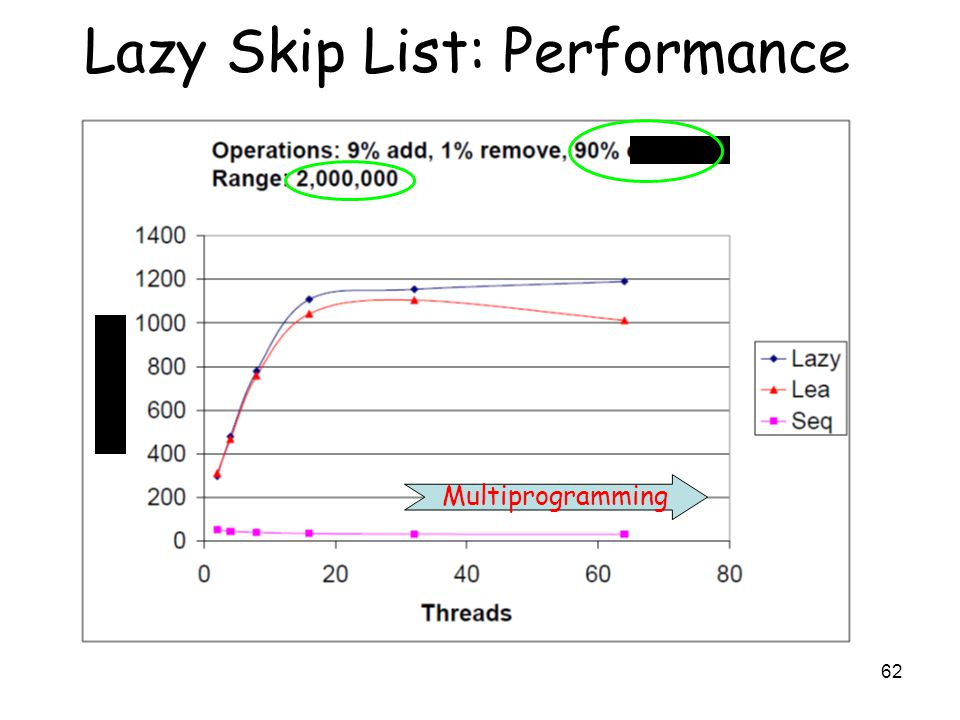 62 Lazy Skip List: Performance Multiprogramming search Throughput