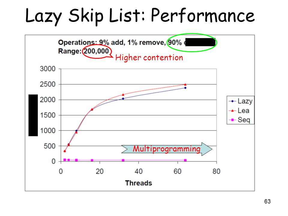 63 Lazy Skip List: Performance Multiprogramming Higher contention search Throughput