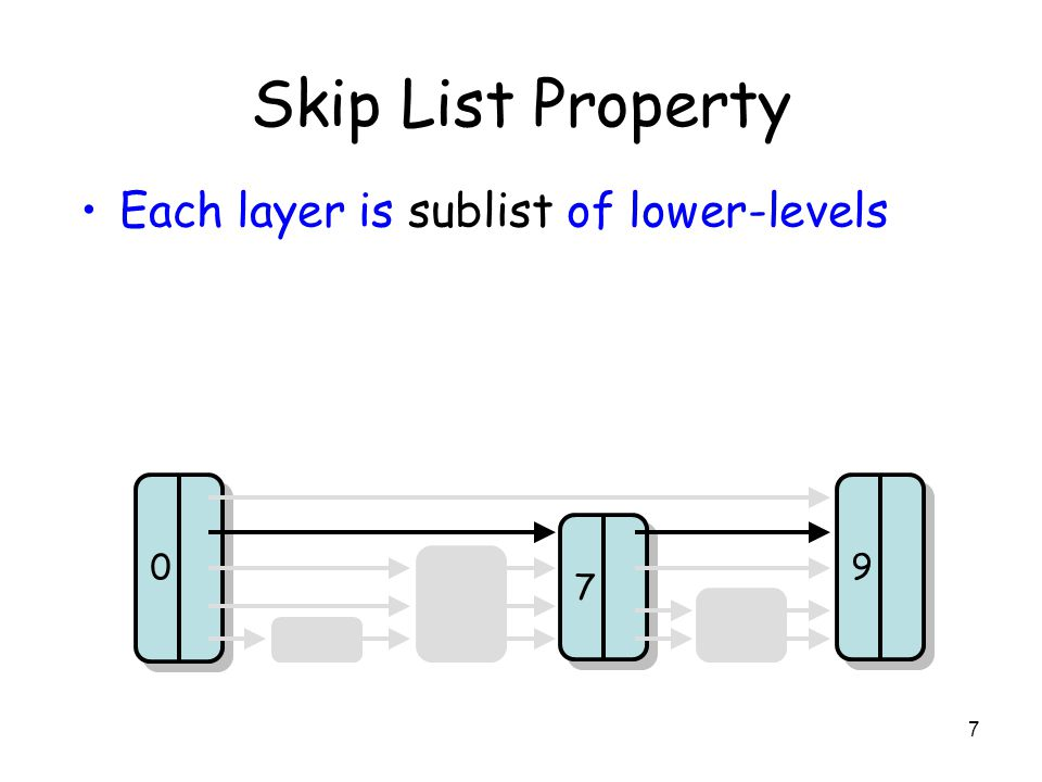 7 Skip List Property 7 7 9 9 0 0 Each layer is sublist of lower-levels