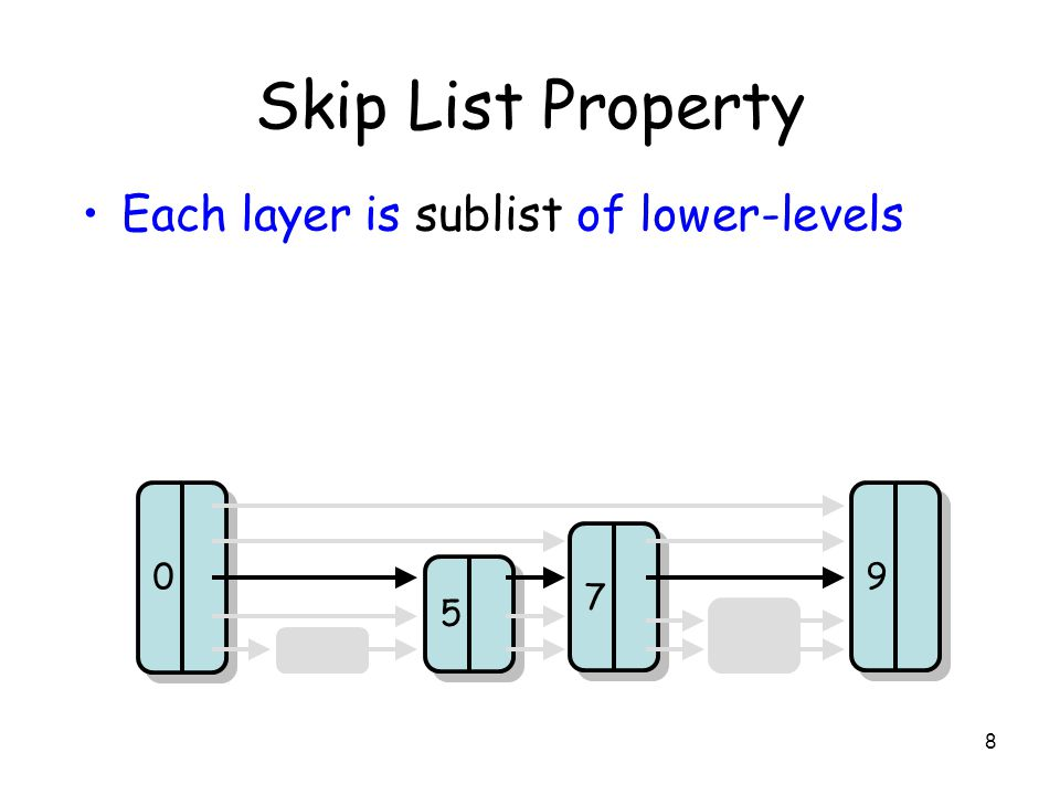 8 Skip List Property 5 5 7 7 9 9 0 0 Each layer is sublist of lower-levels