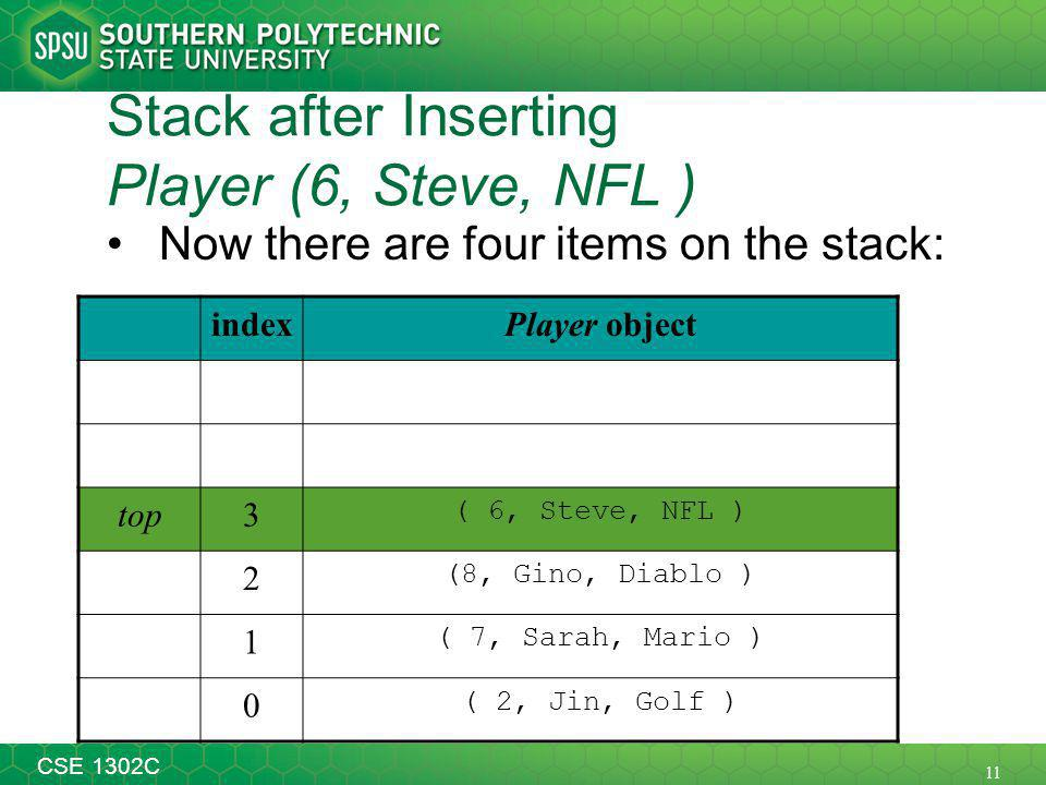 11 CSE 1302C Stack after Inserting Player (6, Steve, NFL ) Now there are four items on the stack: indexPlayer object top3 ( 6, Steve, NFL ) 2 (8, Gino, Diablo ) 1 ( 7, Sarah, Mario ) 0 ( 2, Jin, Golf )