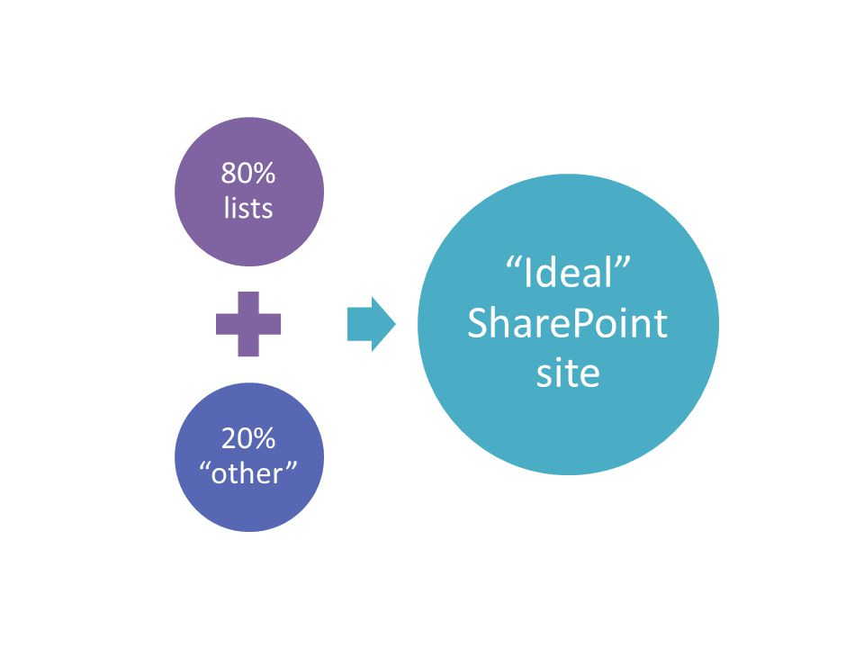 80% lists 20% other Ideal SharePoint site