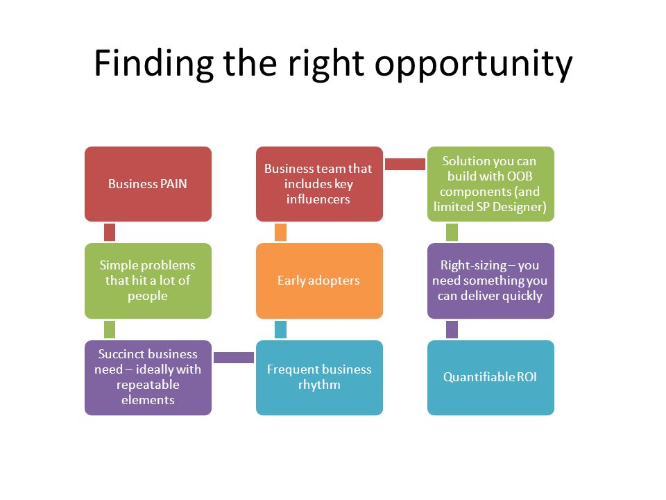 Finding the right opportunity Business PAIN Simple problems that hit a lot of people Succinct business need – ideally with repeatable elements Frequent business rhythm Early adopters Business team that includes key influencers Solution you can build with OOB components (and limited SP Designer) Right-sizing – you need something you can deliver quickly Quantifiable ROI