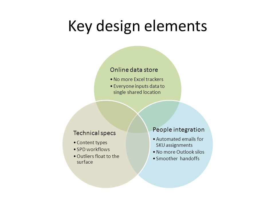 Key design elements Online data store No more Excel trackers Everyone inputs data to single shared location People integration Automated emails for SKU assignments No more Outlook silos Smoother handoffs Technical specs Content types SPD workflows Outliers float to the surface