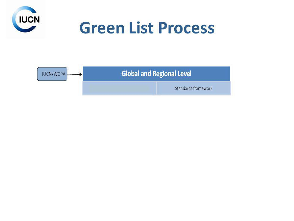 Green List Process