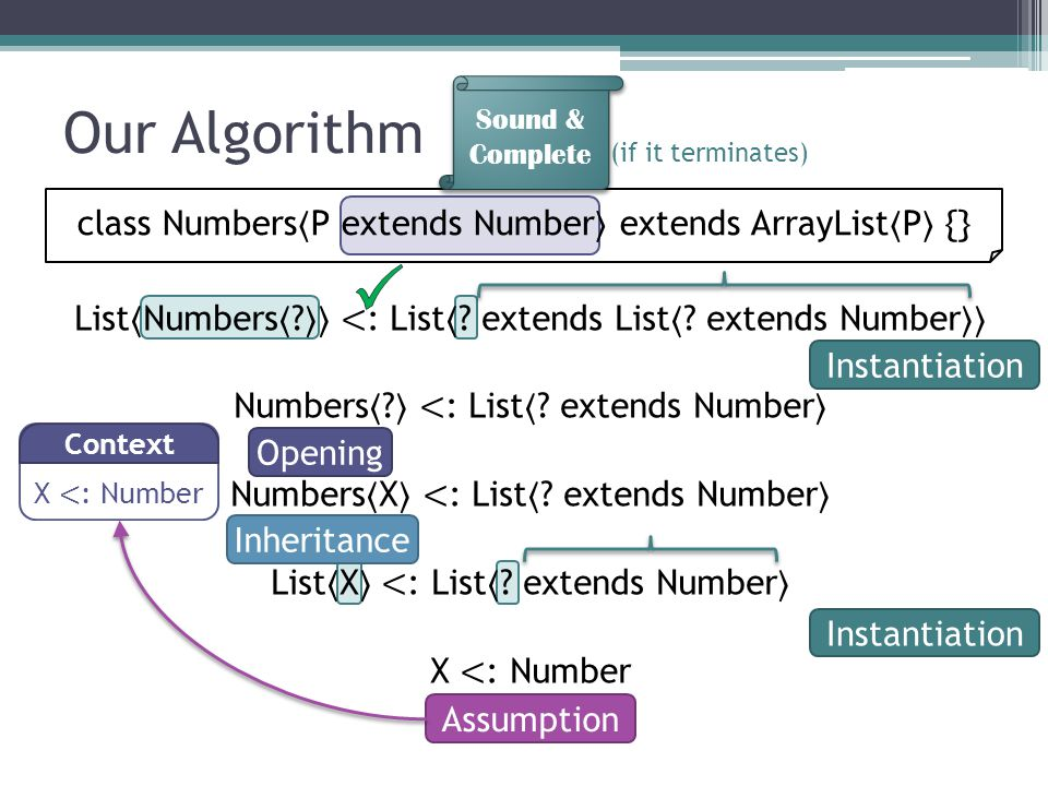 Our Algorithm List Numbers . < : List . extends List .