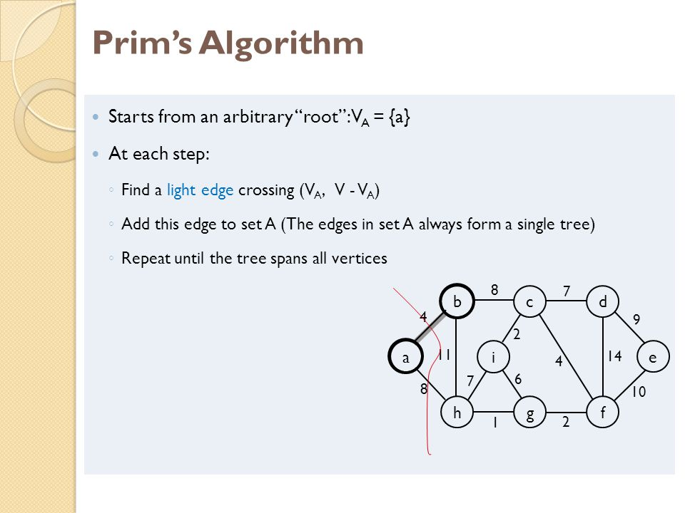Prims Algorithm Starts from an arbitrary root: V A = {a} At each step: Find a light edge crossing (V A, V - V A ) Add this edge to set A (The edges in