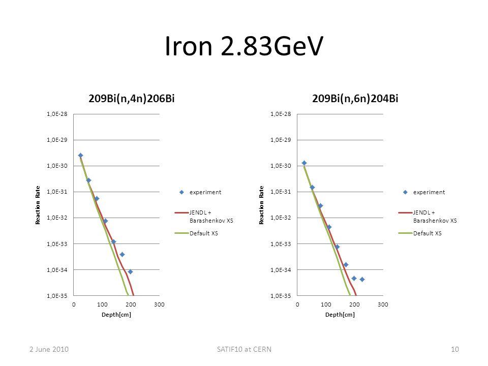 Iron 2.83GeV 2 June 2010SATIF10 at CERN10