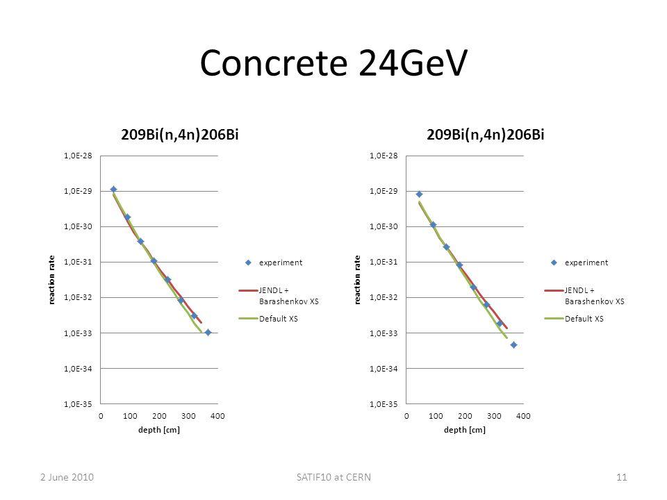 Concrete 24GeV 2 June 2010SATIF10 at CERN11