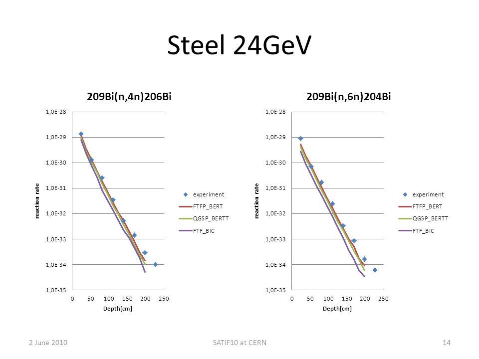 Steel 24GeV 2 June 2010SATIF10 at CERN14