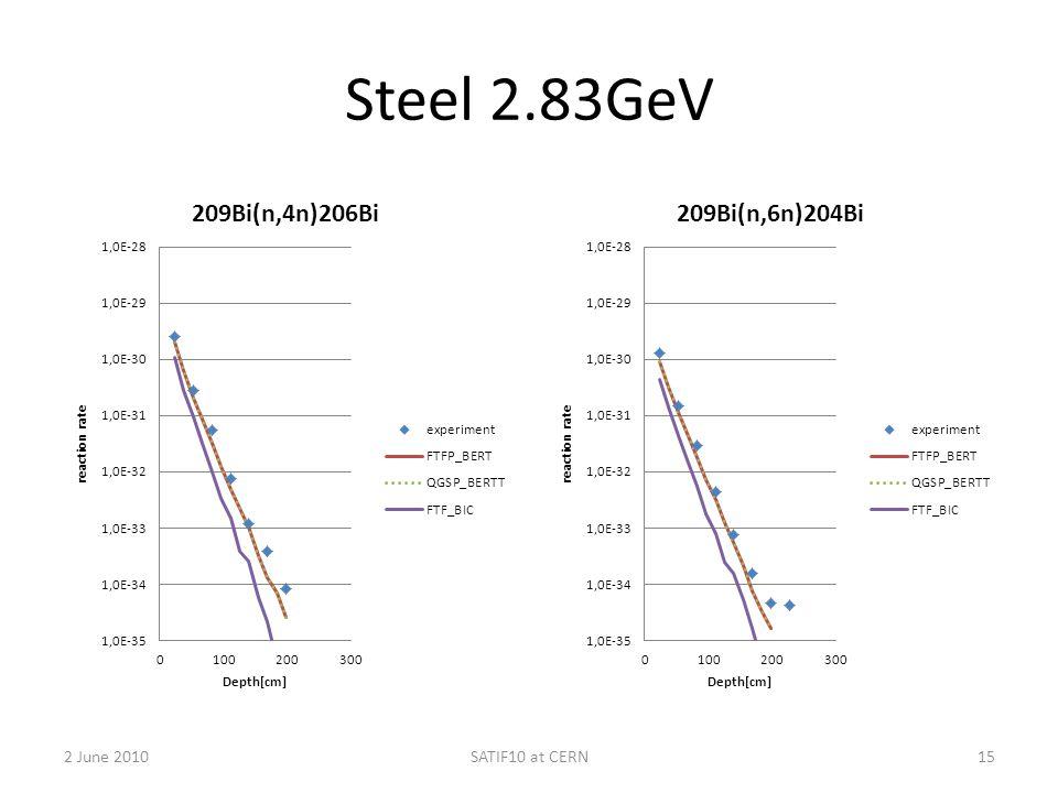 Steel 2.83GeV 2 June 2010SATIF10 at CERN15
