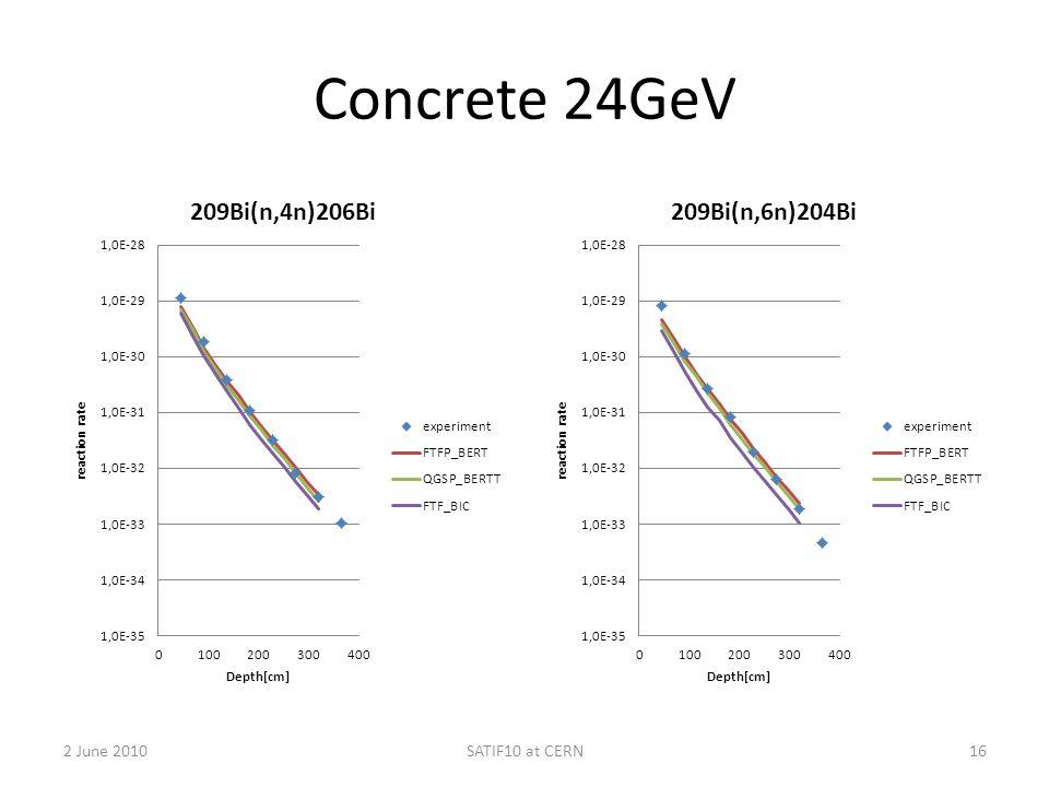 Concrete 24GeV 2 June 2010SATIF10 at CERN16
