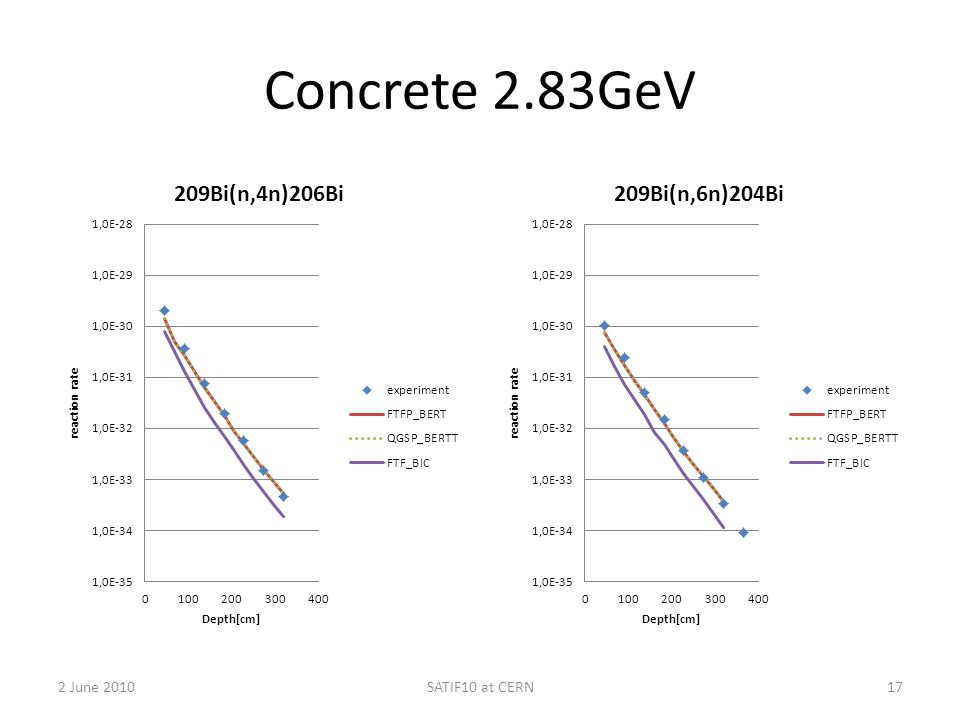 Concrete 2.83GeV 2 June 2010SATIF10 at CERN17