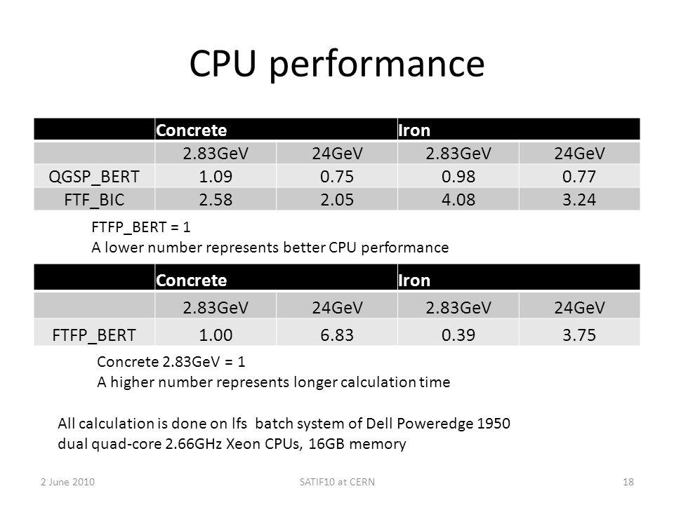 CPU performance ConcreteIron 2.83GeV24GeV2.83GeV24GeV QGSP_BERT1.090.750.980.77 FTF_BIC2.582.054.083.24 2 June 2010SATIF10 at CERN18 FTFP_BERT = 1 A l