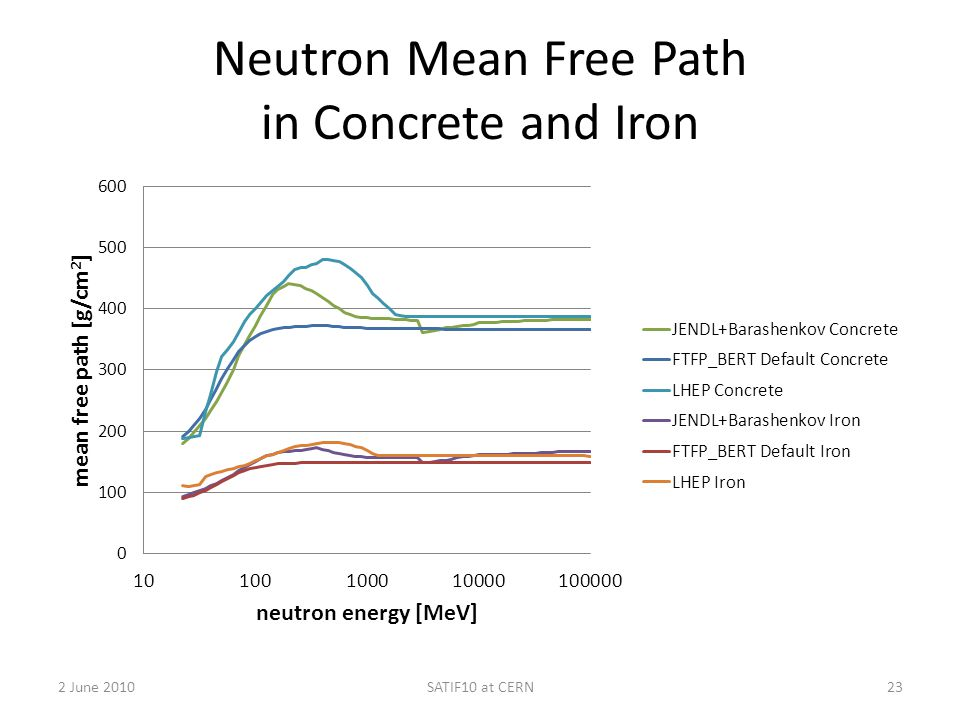 Neutron Mean Free Path in Concrete and Iron 2 June 2010SATIF10 at CERN23