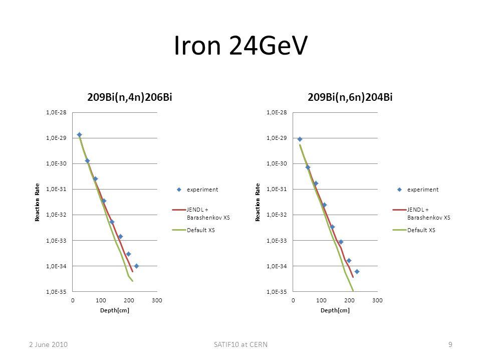 Iron 24GeV 2 June 2010SATIF10 at CERN9