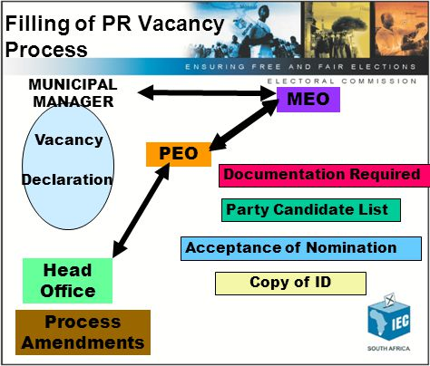 Filling of Vacancies… PEO/MEO must make available the name of person at the top of the applicable party list to be elected in the vacancy Amendments to party lists where a vacancy has occurred must be effected by not later than 21 days after councillor has ceased to hold The vacancy must be filled within 14 days after expiry of 21 days period If the party supplements, changes or increases its list, it must provide the PEO/MEO with an amended list If the party fails to supplement its list or ceased to exist, the vacancy must remain unfilled