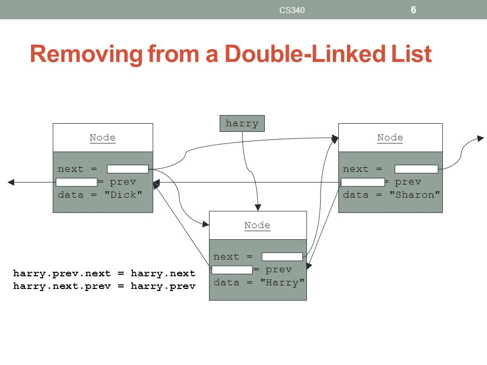 Removing from a Double-Linked List CS340 6 next = = prev data =