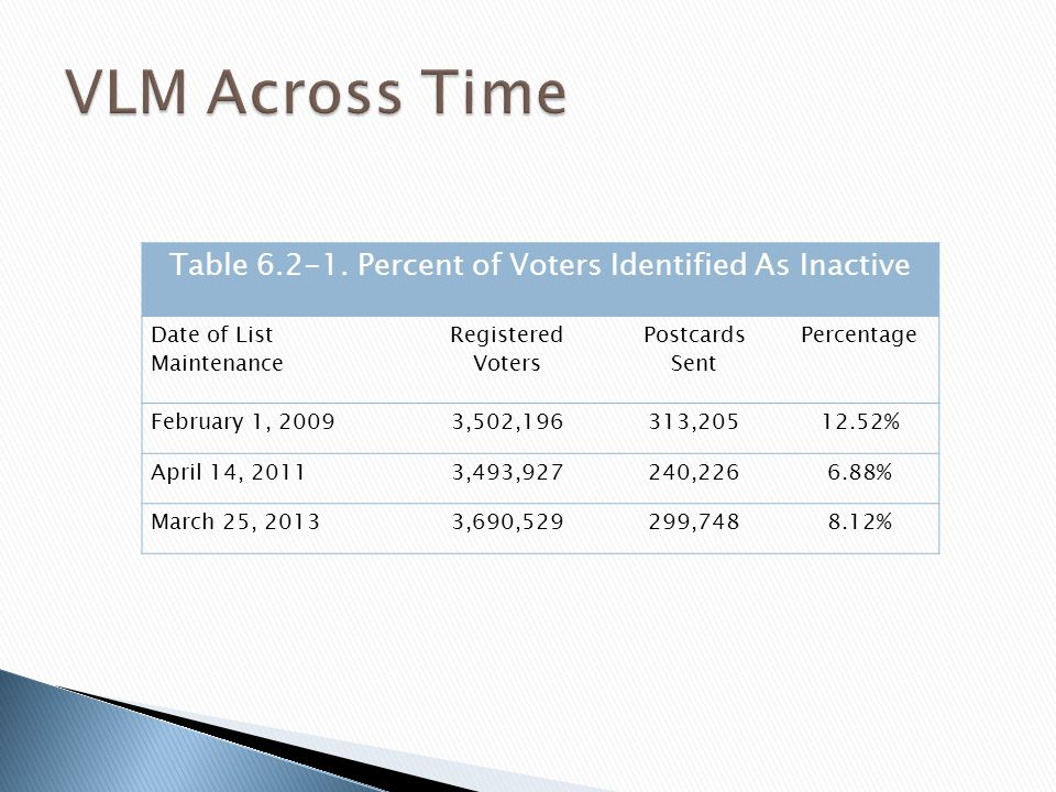 Table 6.2-1. Percent of Voters Identified As Inactive Date of List Maintenance Registered Voters Postcards Sent Percentage February 1, 20093,502,19631