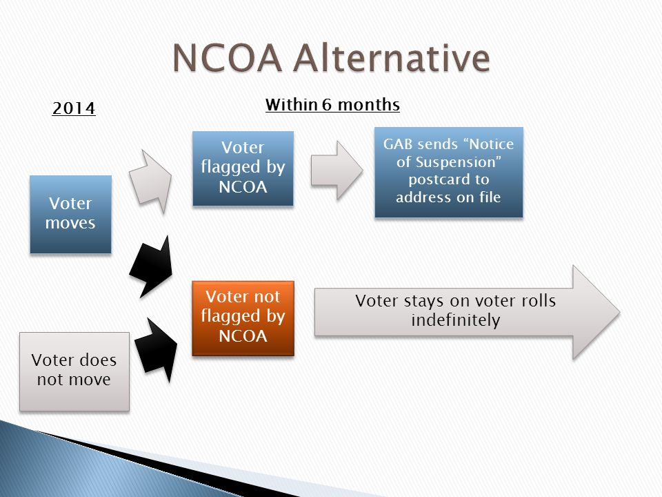 Voter moves Voter not flagged by NCOA GAB sends Notice of Suspension postcard to address on file Voter does not move Voter flagged by NCOA Voter stays on voter rolls indefinitely 2014 Within 6 months