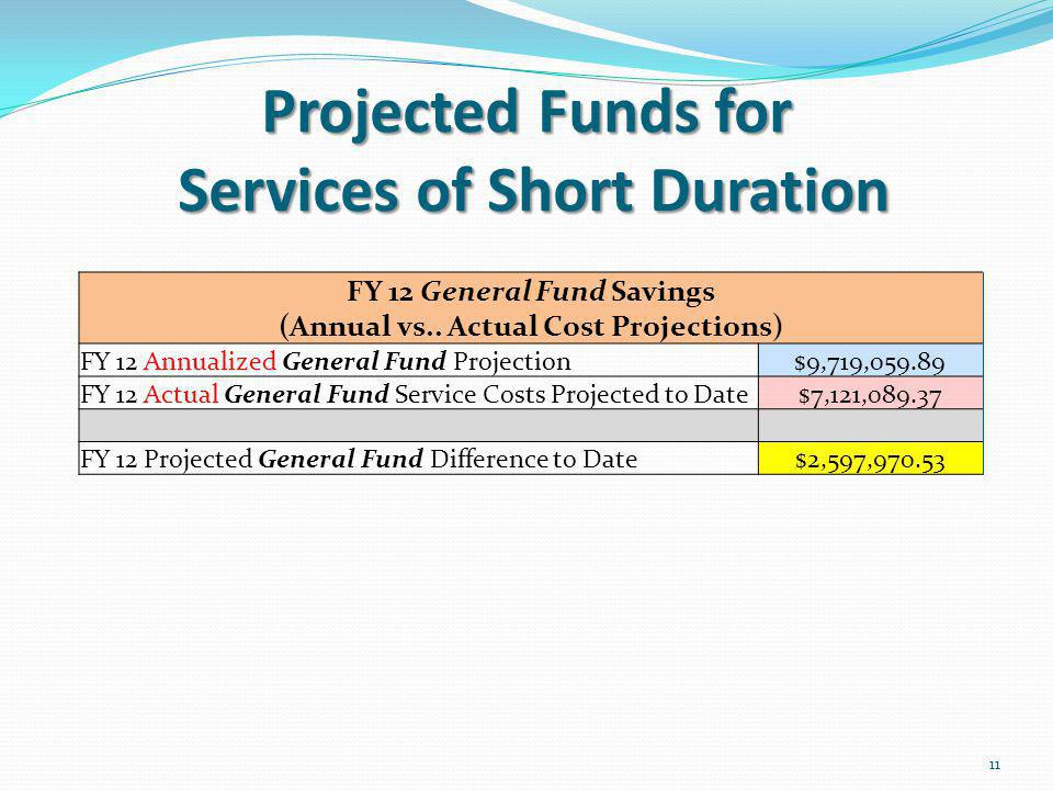 Projected Funds for Services of Short Duration 11 FY 12 General Fund Savings (Annual vs..