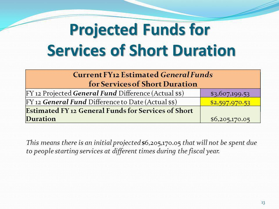 Projected Funds for Services of Short Duration 13 Current FY12 Estimated General Funds for Services of Short Duration FY 12 Projected General Fund Difference (Actual $$)$3,607,199.53 FY 12 General Fund Difference to Date (Actual $$)$2,597,970.53 Estimated FY 12 General Funds for Services of Short Duration$6,205,170.05 This means there is an initial projected $6,205,170.05 that will not be spent due to people starting services at different times during the fiscal year.
