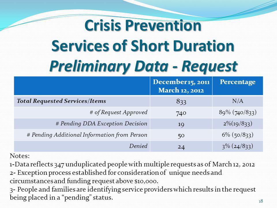 Crisis Prevention Services of Short Duration Preliminary Data - Request Crisis Prevention Services of Short Duration Preliminary Data - Request December 15, 2011 March 12, 2012 Percentage Total Requested Services/Items 833 N/A # of Request Approved 740 89% (740/833) # Pending DDA Exception Decision 19 2%(19/833) # Pending Additional Information from Person 50 6% (50/833) Denied 24 3% (24/833) Notes: 1-Data reflects 347 unduplicated people with multiple requests as of March 12, 2012 2- Exception process established for consideration of unique needs and circumstances and funding request above $10,000.