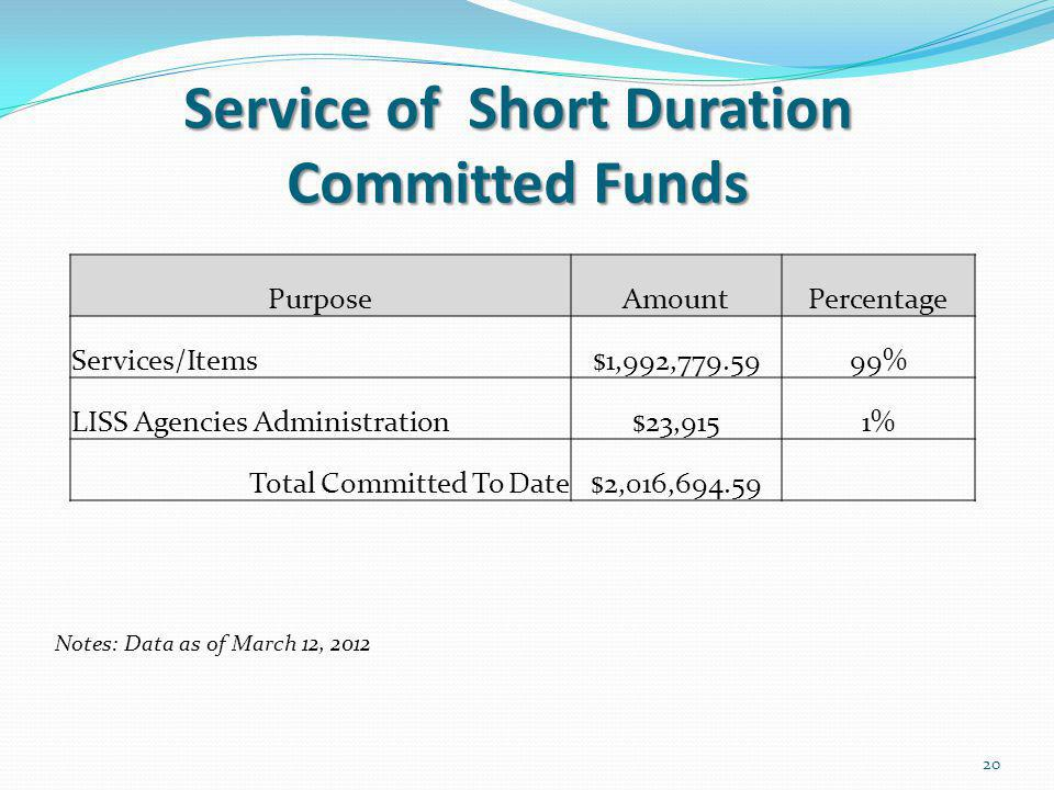 Service of Short Duration Committed Funds 20 PurposeAmountPercentage Services/Items$1,992,779.5999% LISS Agencies Administration$23,9151% Total Committed To Date$2,016,694.59 Notes: Data as of March 12, 2012